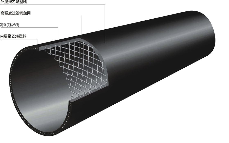 钢丝网骨架(PE)复合管|广东克拉管|广东内肋管|广东钢丝网骨架管