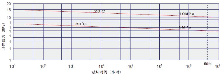 HDPE環保市政給水管160*1.0mpa