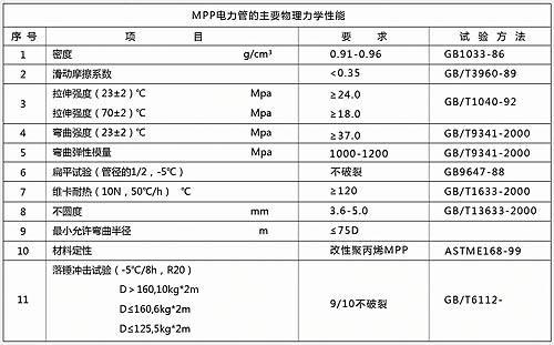 MPP電力電纜保護管_MPP電力管_MPP通信管_MPP電纜管|廣東克拉管|廣東內肋管|廣東鋼絲網骨架管