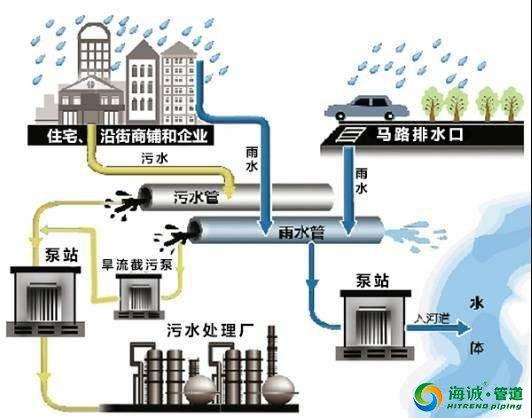?#25191;?#22478;市市政排水规划探讨!pe市政工程管专业厂