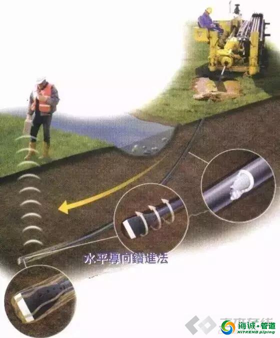 市政给排水工程非开挖拉管施工技术|广东克拉管|广东内肋管|广东钢丝网骨架管