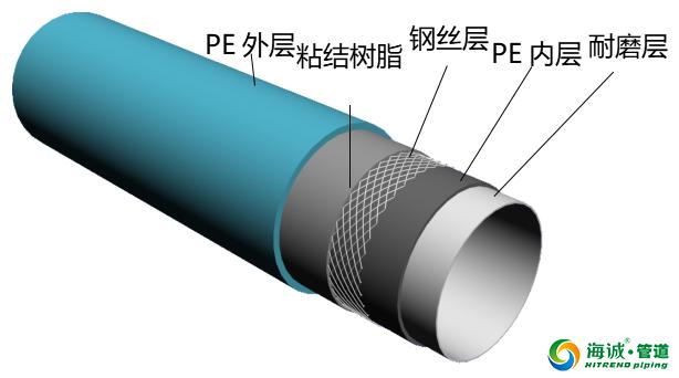 海誠新管材 超耐磨復合管道產品介紹|廣東克拉管|廣東內肋管|廣東鋼絲網骨架管