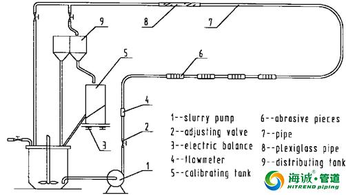 超耐磨复合管 抽沙管 矿山管