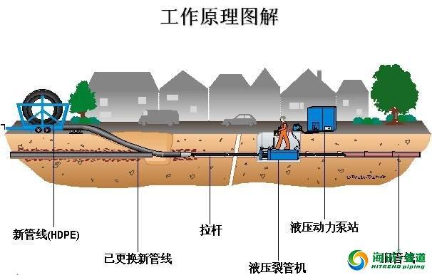 市政老旧管道更新HPDE管材更换方法及动画演示|广东克拉管|广东内肋管|广东钢丝网骨架管