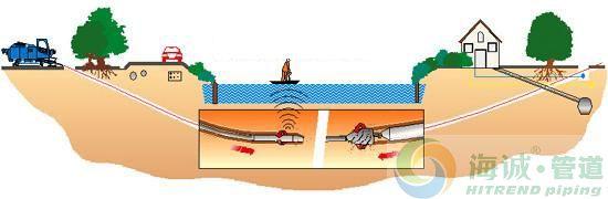 拉管与顶管如何区分?|广东克拉管|广东内肋管|广东钢丝网骨架管