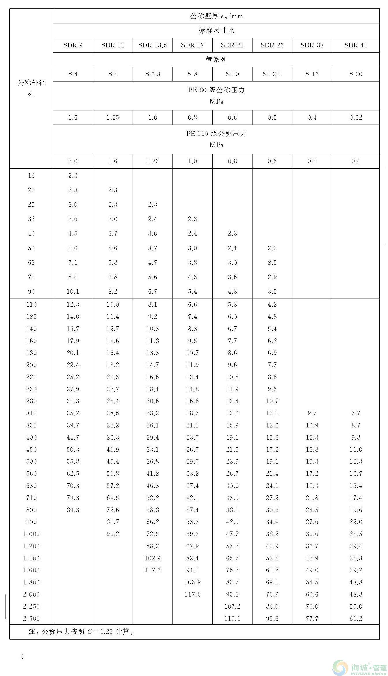 广东pe管(图2)