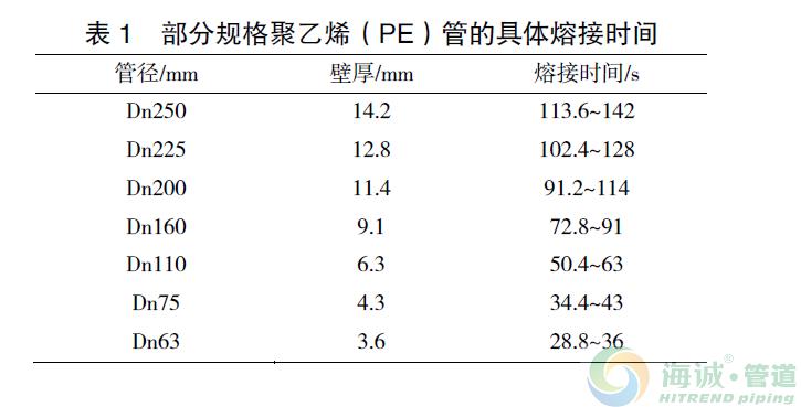 pe给水管电熔焊接和热熔焊接在施工中的比较分析|云浮pe给水管|茂名pe给水管