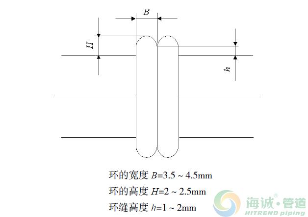 pe给水管电熔焊接和热熔焊接在施工中的比较分析|惠州pe给水管|佛山pe给水管