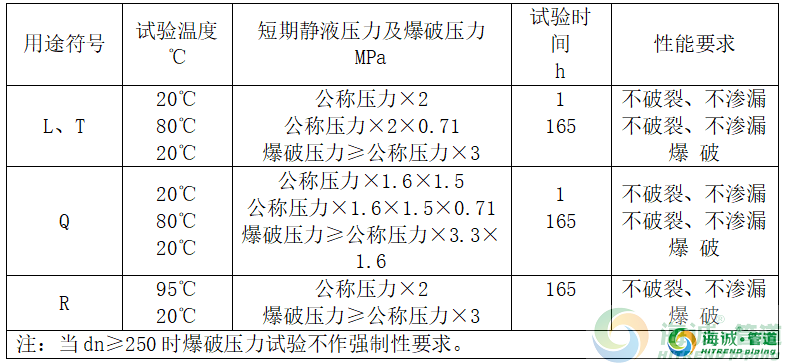 pe钢丝网骨架管详细资料2020年完整版|惠州pe给水管|佛山pe给水管